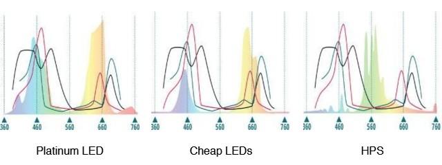 full spectrum led review