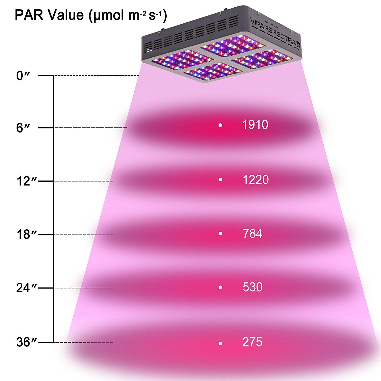 VIPARSPECTRA 600W REVIEW | 600 Watt LED Grow Light Reviews