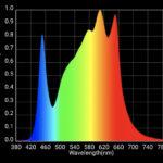 HLG 600 V2 R Spec Quantum Board Full Spectrum Graph